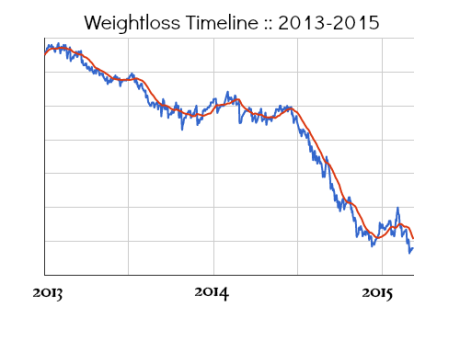 Weightloss Timeline :: 2013-2015